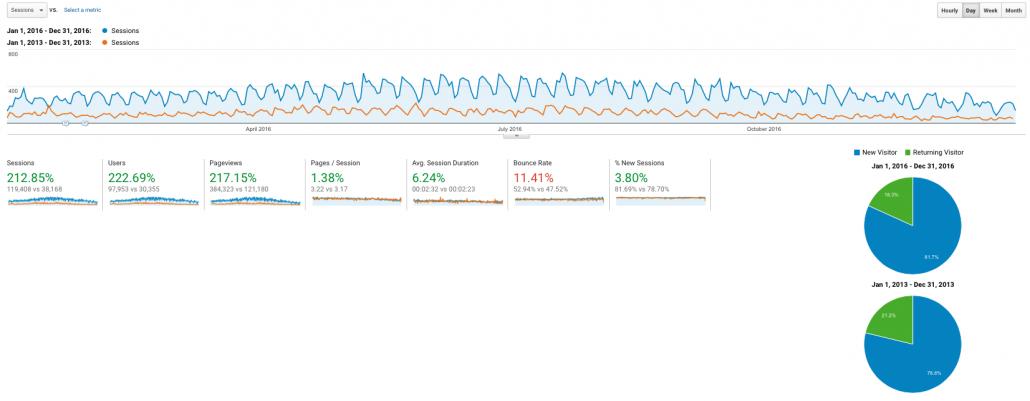 Google Analytics comparing 2013 vs 2016 full year website traffic