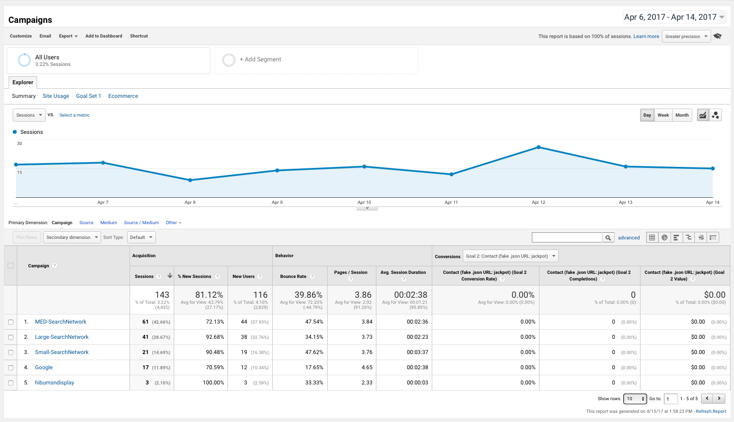 hibu ad vs Big Ten Web Design PPC Ad results for the same client. Increased Avg Session Duration