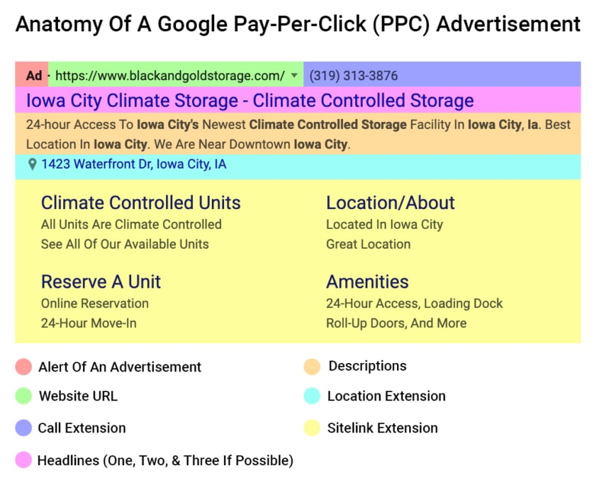 Anatomy Of A Google Pay-Per-Click (PPC) Advertisement